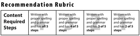 Recommendation Letter Rubric Linkedin Recommendation Process Capitalcomtech