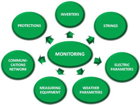 monitoring system esa renewables solar monitoring system esa renewables