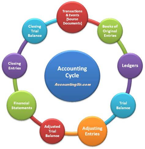 diagram of the accounting cycle accounting cycle explained accountingsir