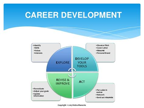 Resume Samples Skills by The Career Development Process