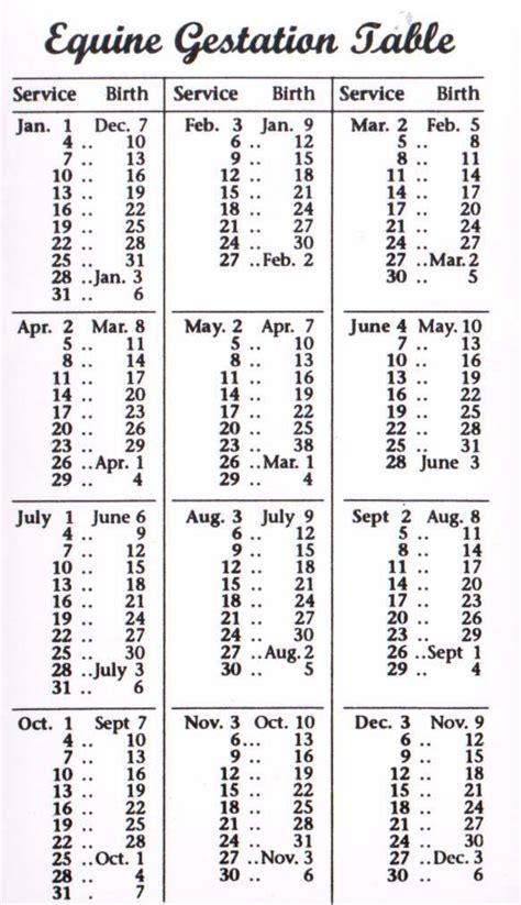 Gestation Calendar 25 Best Ideas About Gestation Calculator On