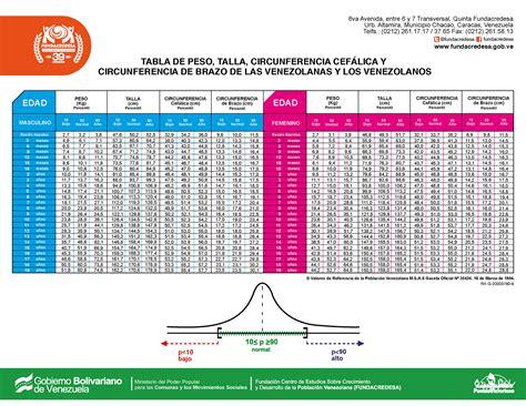 articulos pediatria 2015 crecimiento y desarrollo tabla de talla y peso fundacredesa 2015 01 docsity
