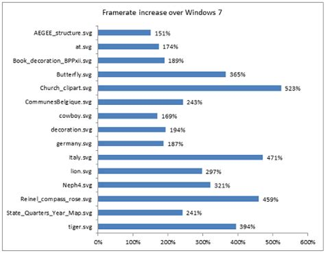 windows 8 trounces windows 7 desktop performance with