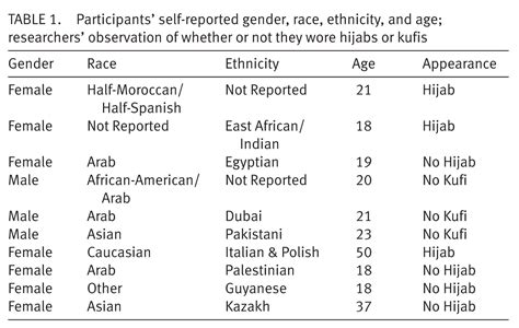 race ethnicity african american the encyclopedia of subtle and overt forms of islamophobia microaggressions