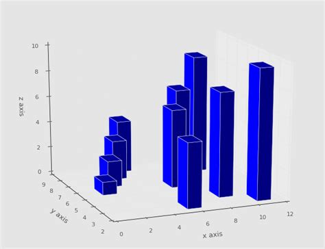 Python Z3 Tutorial | 第三十一章 3d 条形图 183 matplotlib 入门教程