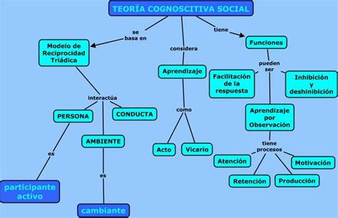 bandura y la teora aprendizaje social experimento teorias desarrollo humano folleto bandura