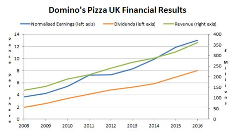 domino pizza uk share price 5 dividend chions with high returns on capital uk