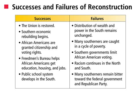 Reconstruction After The Civil War Essay by Essay On Reconstruction Success Or