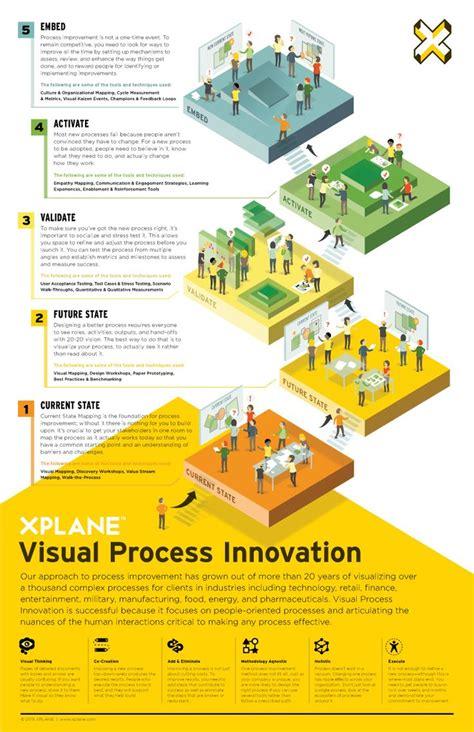 design management insight 365 best infographics images on pinterest info graphics