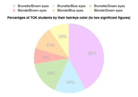 hair eye color statistics us ib math studies ia an exle internal assessment for