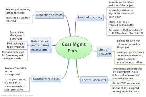 cost for layout design cost management plan pmexamsmartnotes com flickr