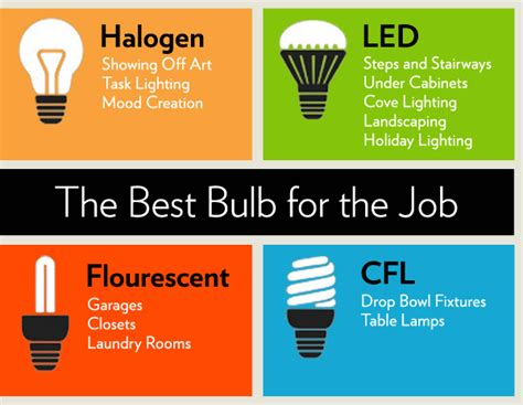 types of light bulbs and their uses best light bulbs different types of light bulbs houselogic