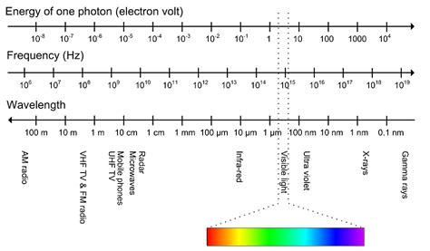 wavelength and frequency of image acquisition introduction to video and image