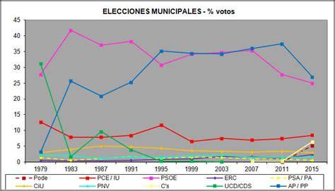 fixed layout en español elecciones municipales en espaa 1979 gr 225 fico de todas