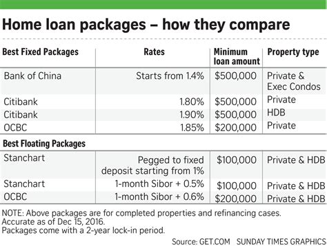 best housing loan rates housing loan rates singapore 28 images 10 things to