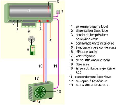 Comment Installer Une Climatisation Fixe by Le Froid Industriel Le Climatiseur De Local