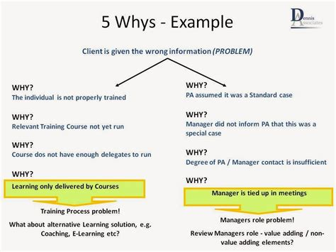 5 whys template 5 whys template related keywords 5 whys template