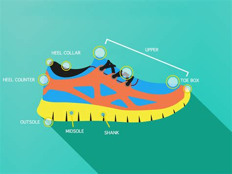 parts of a running shoe running gear essentials these running accessories are a