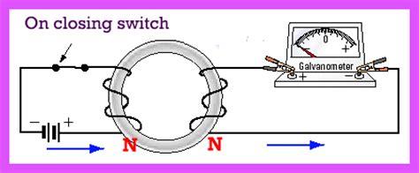 electromagnetic induction of motor motor principle