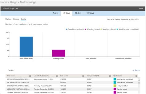 sharepoint online office blogs new usage reports for sharepoint online onedrive for