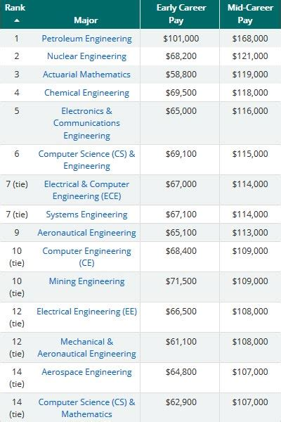 Jd Vs Mba Salary by Looking For Best Paid In Us Here Are Top 10 Bachelor