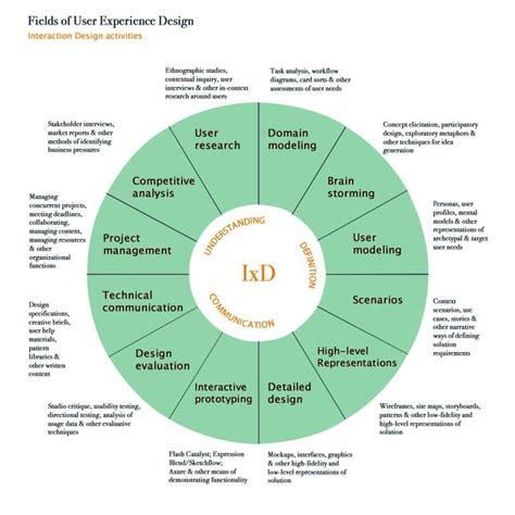 design thinking experience 124 best design thinking design service tools images on