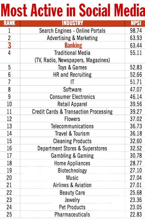 bank ranking banking ranks 3 most active industry in social media