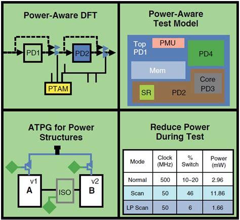 pattern aware quiz power aware test knowledge center semiengineering com