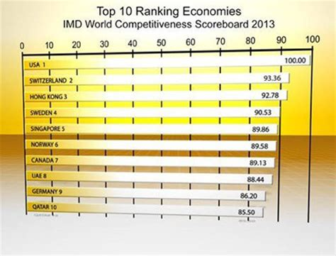 Ft Ranking Mba 2013 by International Business Us International Business School