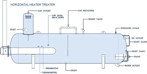 heater treater diagram solved a heater treater is commonly used at fields to