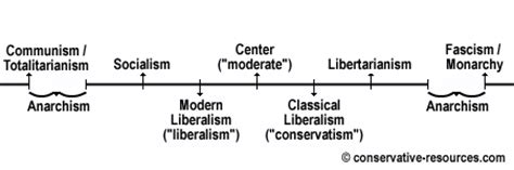 revolution america communication toolbox for the modern conservative american books western left vs eastern left is there a difference