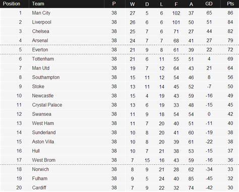 epl table summary 2013 2014 premier league season summary