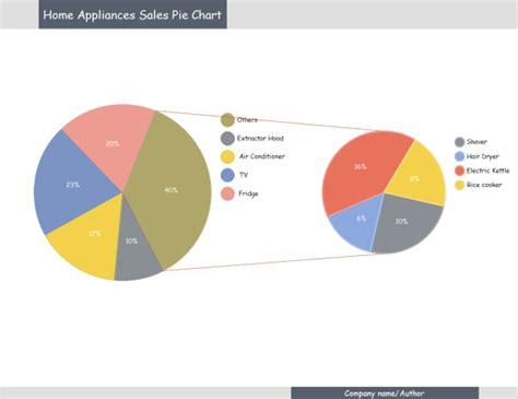 create a pie chart dolap magnetband co