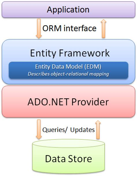 repository pattern entity framework stored procedure entity framework in asp net tech hunger