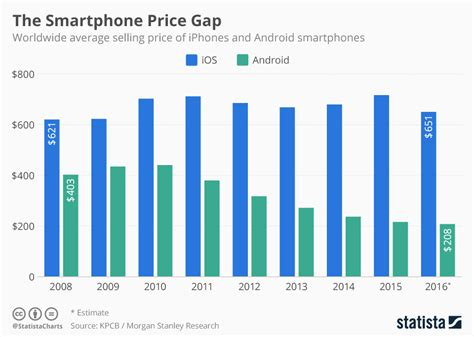 what is the average price of a chart the smartphone price gap statista
