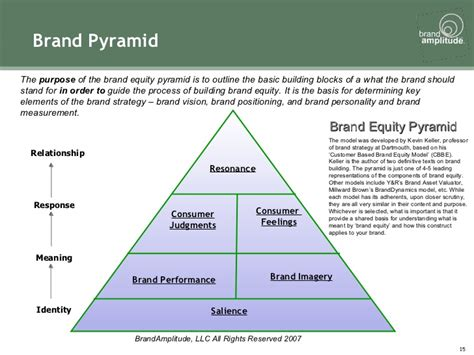 brand promise template brand strategy toolkit