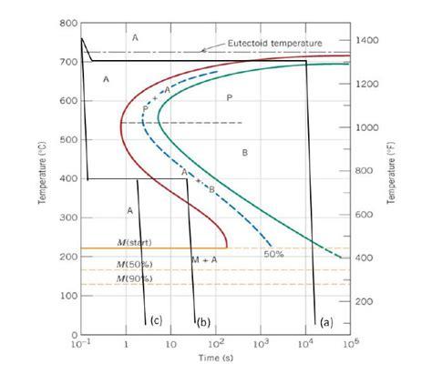 ttt diagram ttt diagram for hypoeutectoid steel pictures