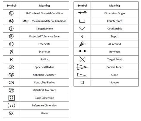 Machinist S Cnc Reference Guide tolerancing symbols gd t symbols2 drafting information