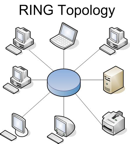 types of topology with diagram types of topology ict learning is