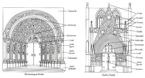 romanesque vs portals studies style and pictures