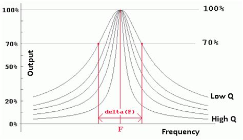 factor de calidad q inductor radio tuned circuits
