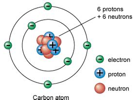 What Are Protons And Neutrons Made Of Atoms Revision Igcse Chemistry Oxnotes Gcse Revision
