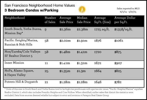 current sf home value tables by neighborhood sf real