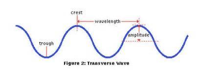 Http jasonwupilly com wp content uploads 2010 12 waves jpg