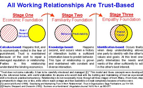 Trusting Others Essay by Essay About Trust The Oscillation Band