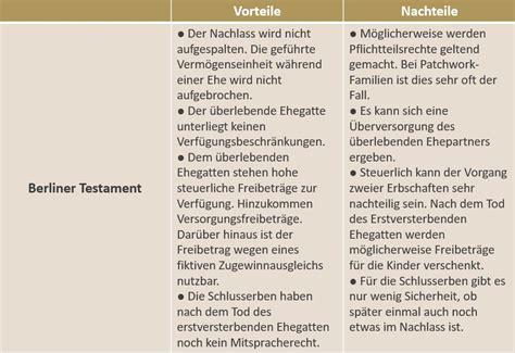 Was Kostet Testament by Berliner Testament Tipps Zum Pflichtteil 196 Nderungen