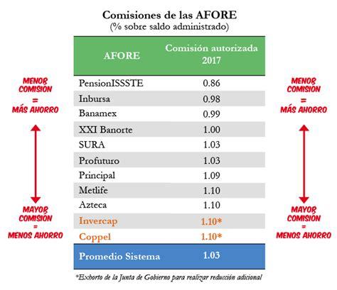 tabla de la consar comisiones vigentes en 2017 comisi 243 n nacional del