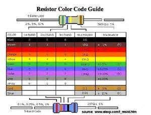 color band how to read resistor color code