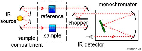 ir spectroscopy diode definition of fourier transform infrared spectrometer ftir chemistry dictionary