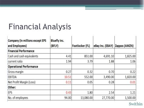 strong financial analysis bus 189 final zappos powerpoint